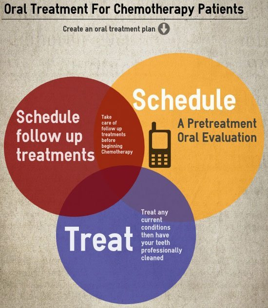 chemotherapy_oral_treatment_plan