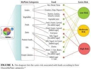 Denver, CO dentist explains Caries risk for different foods