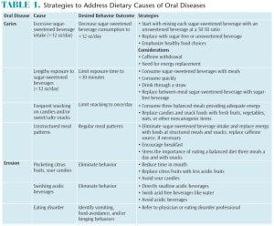 Dietary Causes table explained by Denver, CO dentist